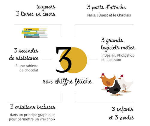 Infographie Élodie Combe